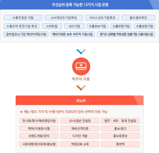 우선순위 등록 가능한 13가지 사업유형