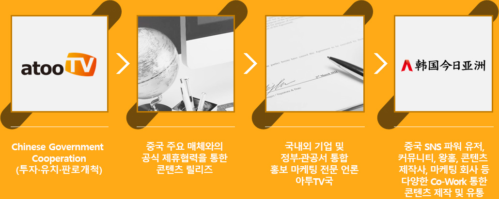 홍보마케팅 진행과정