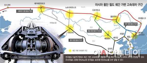 아시아-횡단-철도-궤간가변-고속대차-구간 (1)