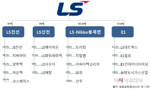 LS그룹 지배구조