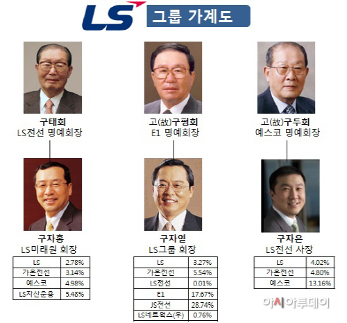 LS그룹 가계도02