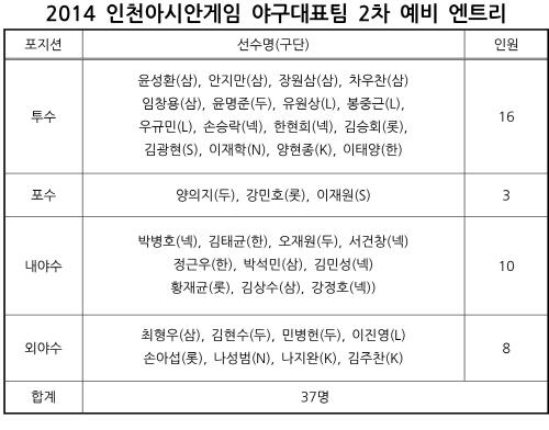 2014 인천아시안게임 야구대표팀 2차 예비 엔트리