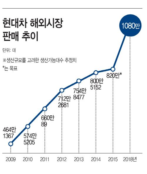 [현대차리부트⑤]글로벌 안착 이끈 MK '현지화'… 원심·구심력 '균형잡기' 나설때