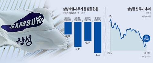 삼성그룹 주가하락