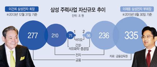 삼성-주력사업-자산규모-추이2
