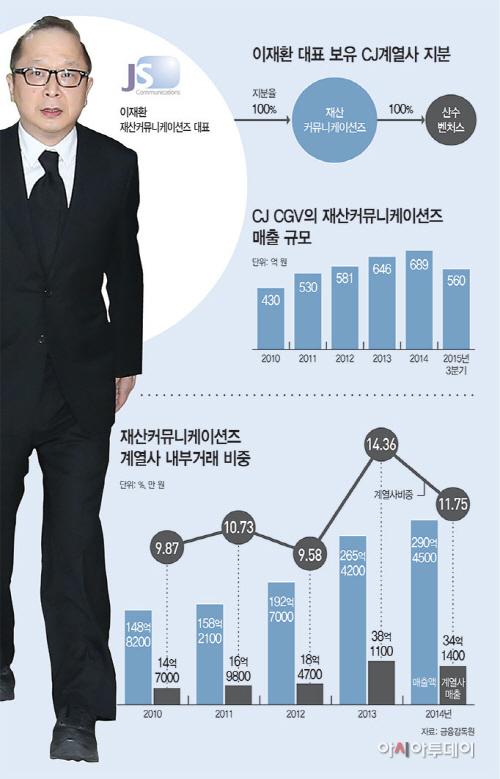 재산커뮤니케이션즈-이재환-대표-보유-CJ계열사-지분1