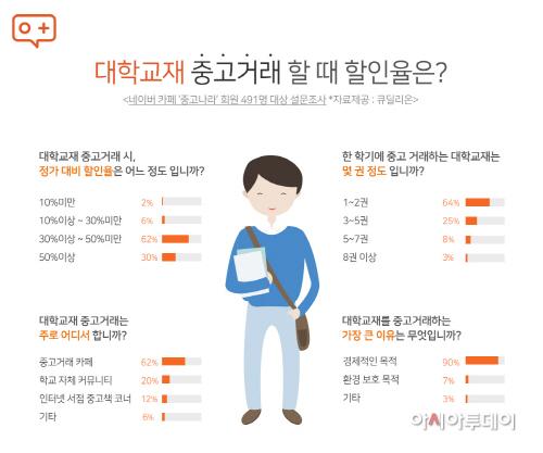 중고나라_160311_보도자료_대학교중고거래설문조사그래프