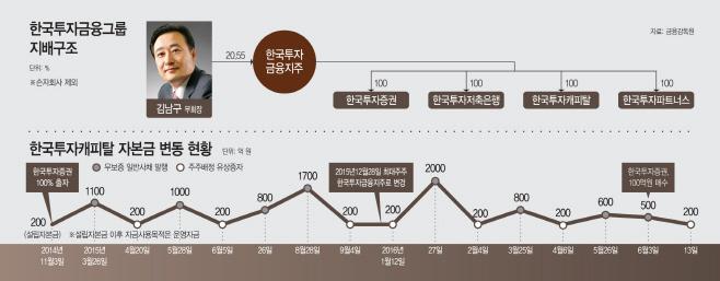 한국투자캐피탈-자본금-변동-현황