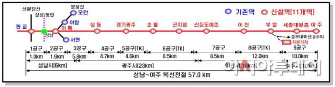 첨단교통과-경강선(성남~여주) 복선전철 노선도