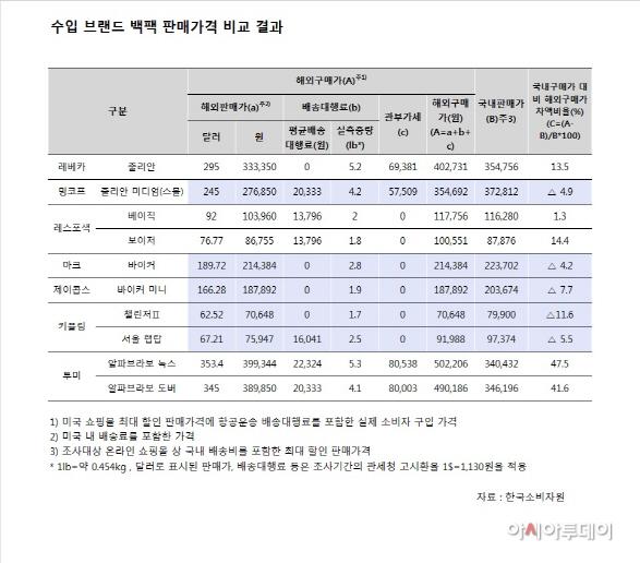 한국소비자원 백팩