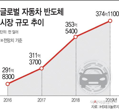 글로벌 자동차 반도체 추이
