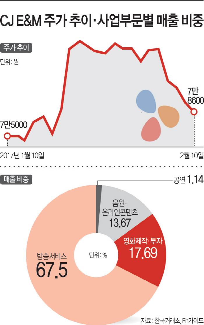 CJ-E&M-주가-추이·사업부문별-매출-비중