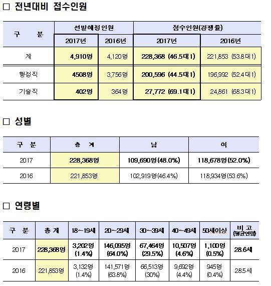 9급 공무원 공채 역대 최대 22만8000명 접수…경쟁률 46.5대 1