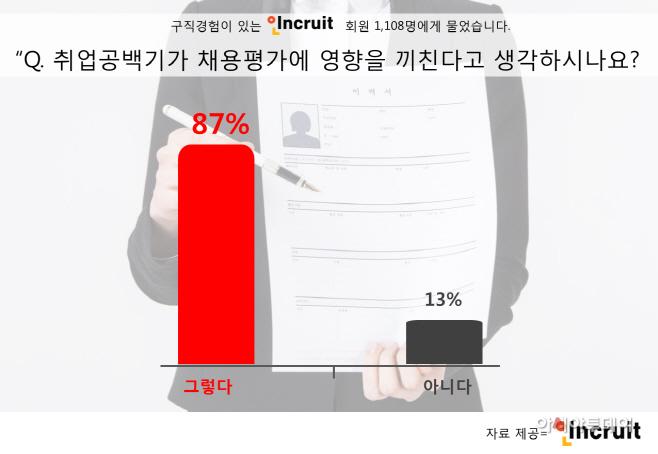구직경험자 87%, 취업공백기가 채용평가에 영향 미친다
