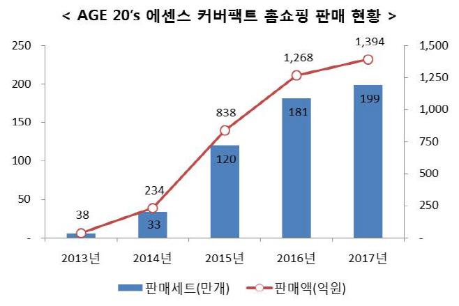 [그래프]AGE 20's 에센스 커버팩트 홈쇼핑 판매 현황