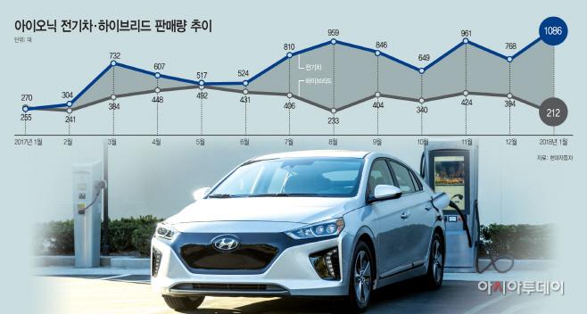 아이오닉-전기차·하이브리드-판매량-추이