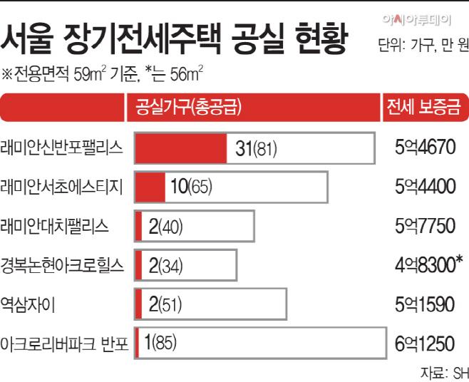 서울-장기전세주택-공실-현황