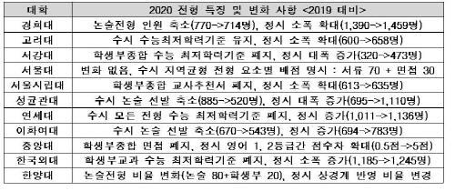2020 주요 대학별 전형 계획 특징 및 변화 사항(정원내)