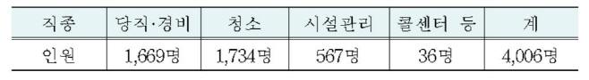 서울시교육청 직접고용 직종과 인원 현황