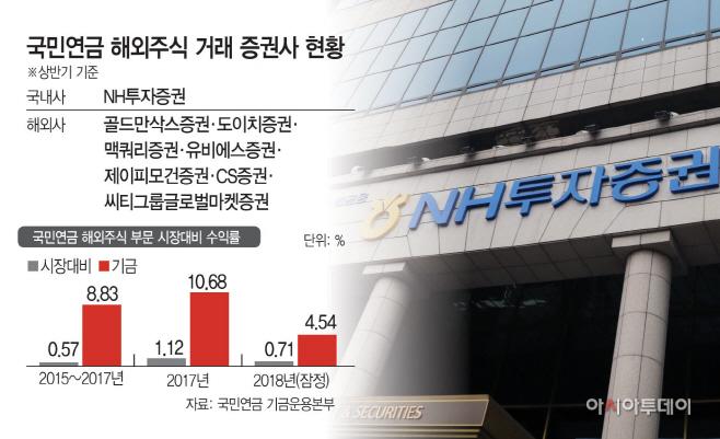 국민연금해외주식거래증권사현황