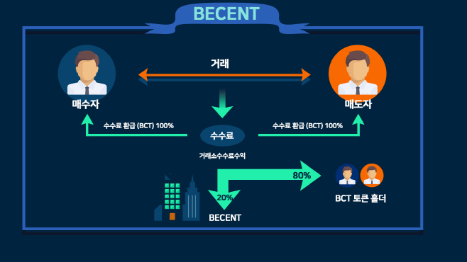 2.Becent structure