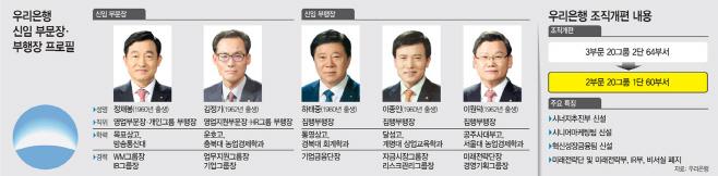 우리은행-신임-부문장·부행장-프로필