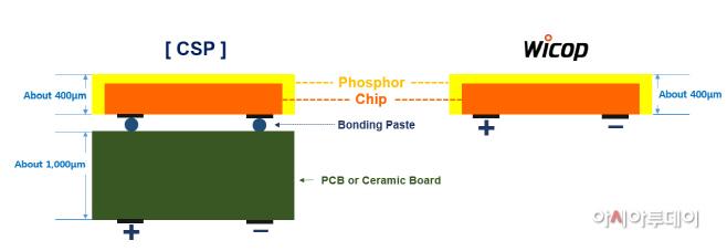 CSP와 Wicop 비교 사진