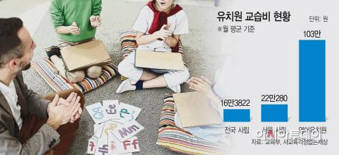 유치원-교습비-현황