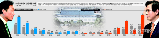 아시아투데이 주간 여론조사