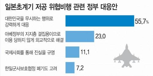 1월 넷째주 아시아투데이 여론조사