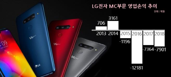 LG전자 MC부문 영업이익 도표