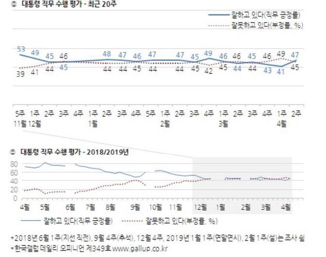 한국갤럽 4월2주차
