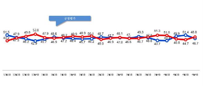 4월4주차 데일리안 국정지지율 여론조사 그래픽