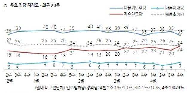 한국갤럽 정당지지율 4월4주차