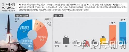 5월2주차 아시아투데이 여론조사
