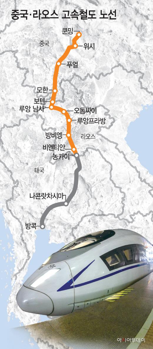 중국~라오스철도
