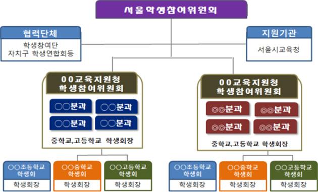 서울학생참여위원회