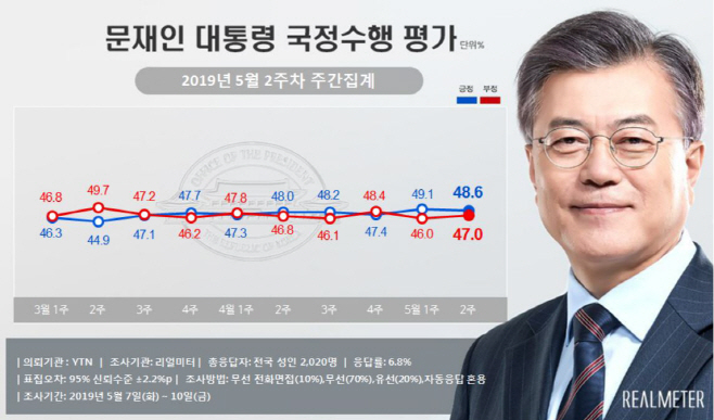 문재인 대통령 국정지지율 리얼미터 5월 2주차