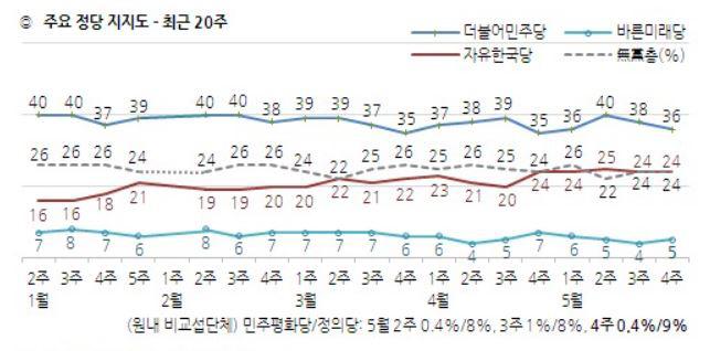 한국갤럽 5월24일 정당지지율
