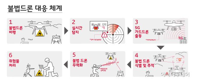 [인포그래픽3] 불법드론 대응 체계