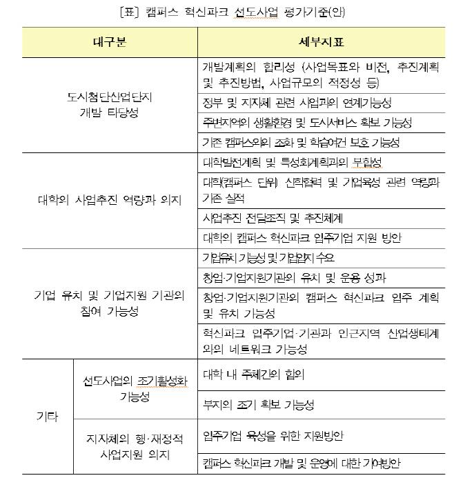 캠퍼스혁신파크