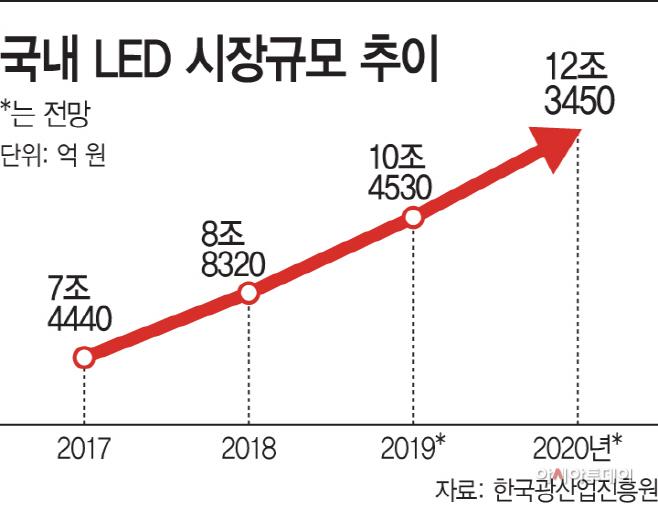 국내 LED 시장규모