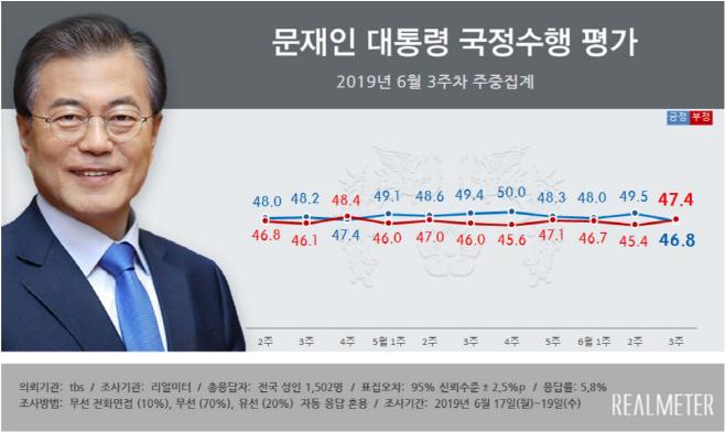 리얼미터 6월3주차 주중집계 문재인 대통령 국정지지율