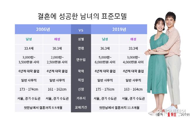 [듀오] 성혼회원 표준모델(2006vs2019)