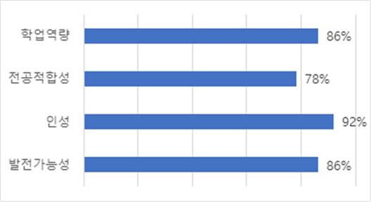 수도권 51개 대학 학생부종합전형 평가요소 채택 비율