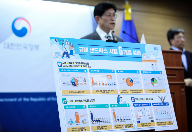 '규제 샌드박스' 시행 6개월만 80% 달성