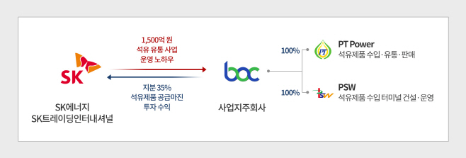 SK-BOC 투자 및 협력구조