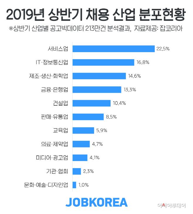 2019_0722_잡코리아_상반기-채용-22%가-서비스업