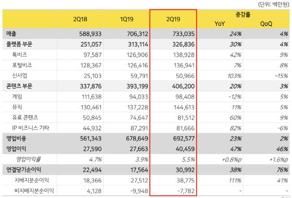 카카오, 2Q 영업익 405억 기록... 전년比 30% ↑