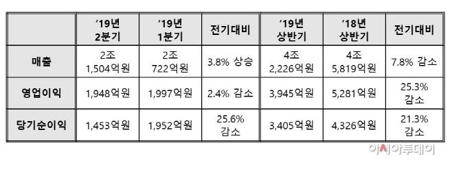 대우조선해양 2019년 상반기 실적 (연결기준)